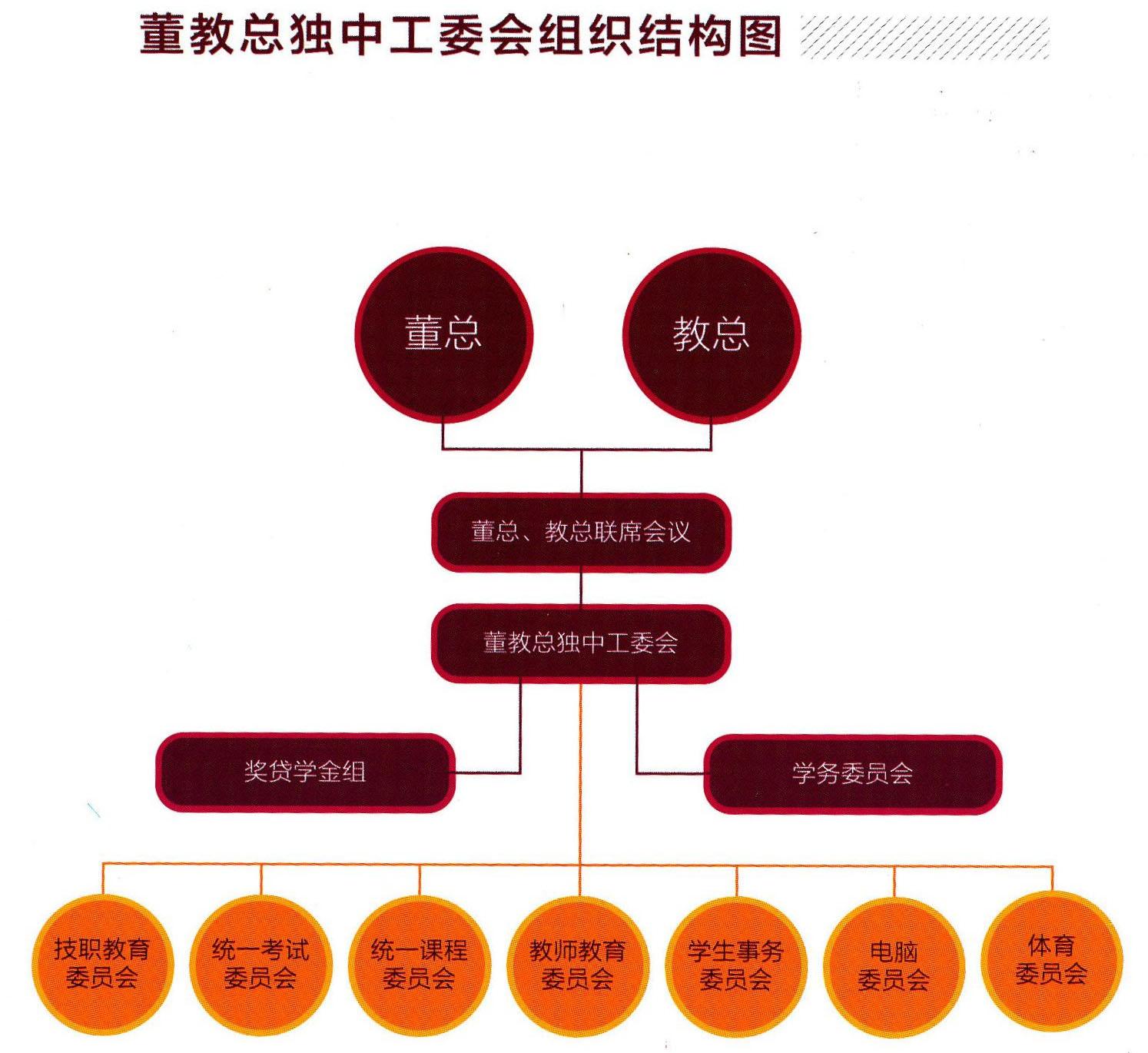董教总独中工委会组织结构图