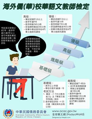 """""""海外华校华语文教师检定""""考试,报考费全免,欢迎中小学各科教师报考测试"""