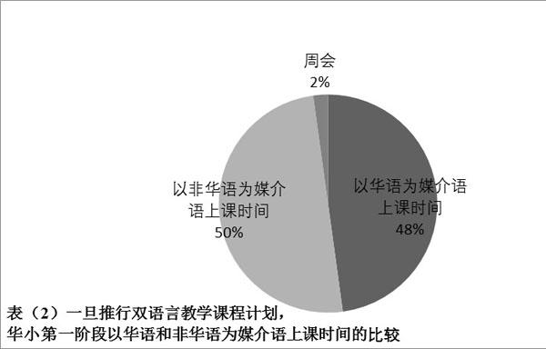 图表(2)