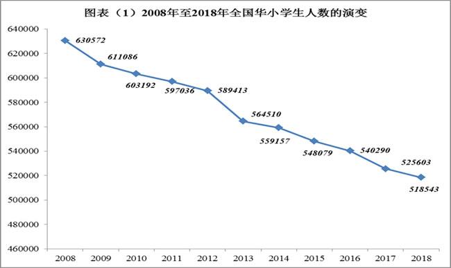 2008年至2018年全国华小学生人数的演变