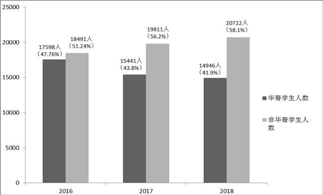 2016年-2018年沙巴州华小学生人数分析(包括学前教育班的学人数)