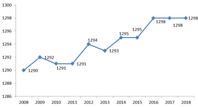 2008年 – 2018年全国华小数目的演变